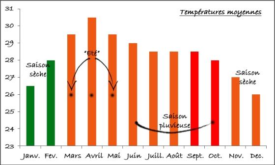 température en Thaïlande sur l'année